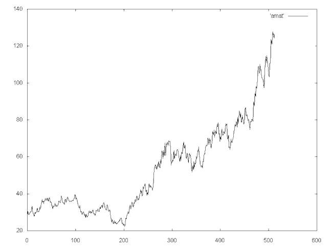 Applying the Haar Wavelet Transform to Time Series Information