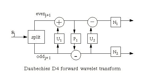 The Daubechies D4 Wavelet Transform