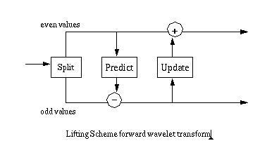 Basic Lifting Scheme Wavelets