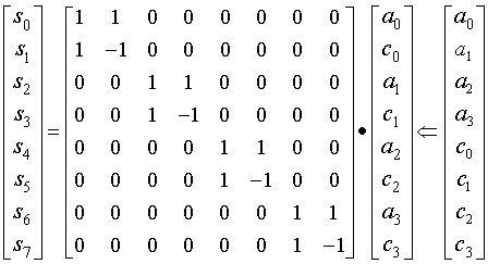 A Linear Algebra View of the Wavelet Transform