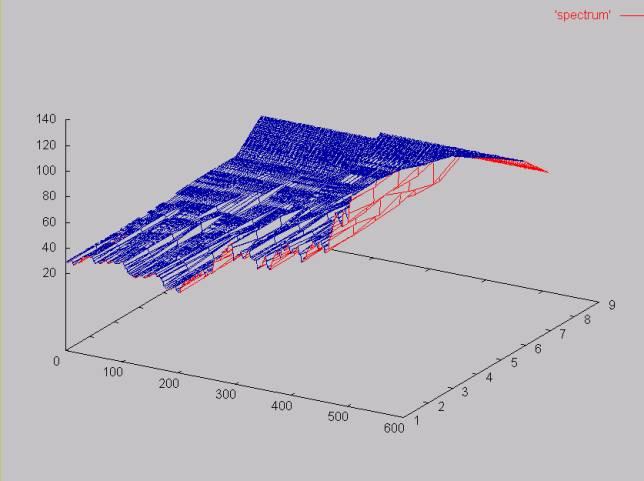 Applying the Haar Wavelet Transform to Time Series Information