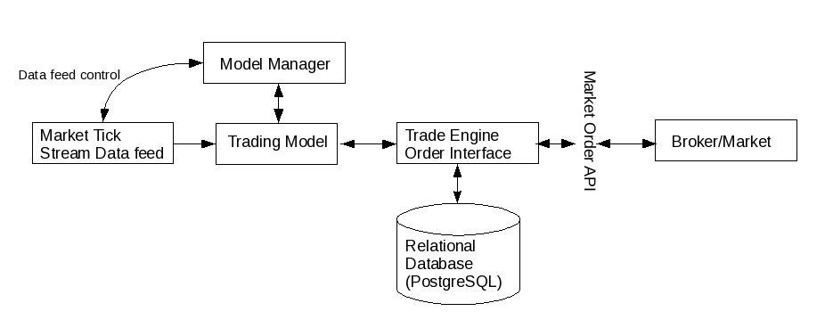 Intraday Trading : Trade Engine Design
