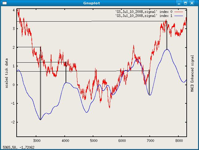Intraday Trading : Scaled Tick Data vs  MACD Enhanced