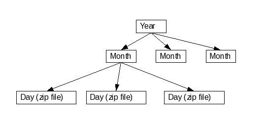 Alternative trading system directory